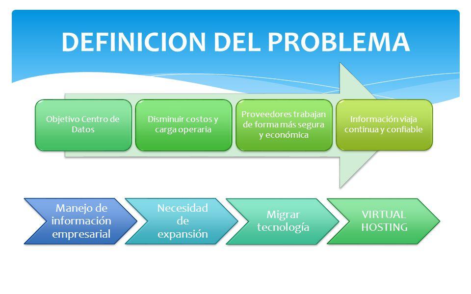 DEFINICION DEL PROBLEMA Objetivo Centro de Datos Disminuir costos y carga operaria Proveedores trabajan de forma más segura y económica Información vi