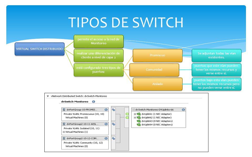VIRTUAL SWITCH DISTRIBUIDO se maneja a nivel de todo el Cluster de servidores permite el acceso a la red de Monitoreo realizar una diferenciación de cliente a nivel de capa 2 está configurado tres tipos de puertos: Promiscuo Se adjuntan todas las vlan existentes.