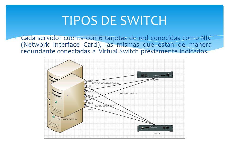Cada servidor cuenta con 6 tarjetas de red conocidas como NIC (Network Interface Card), las mismas que están de manera redundante conectadas a Virtual Switch previamente indicados.