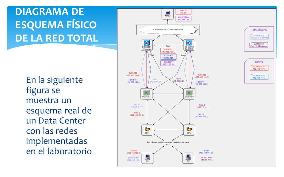 En la siguiente figura se muestra un esquema real de un Data Center con las redes implementadas en el laboratorio DIAGRAMA DE ESQUEMA FÍSICO DE LA RED TOTAL
