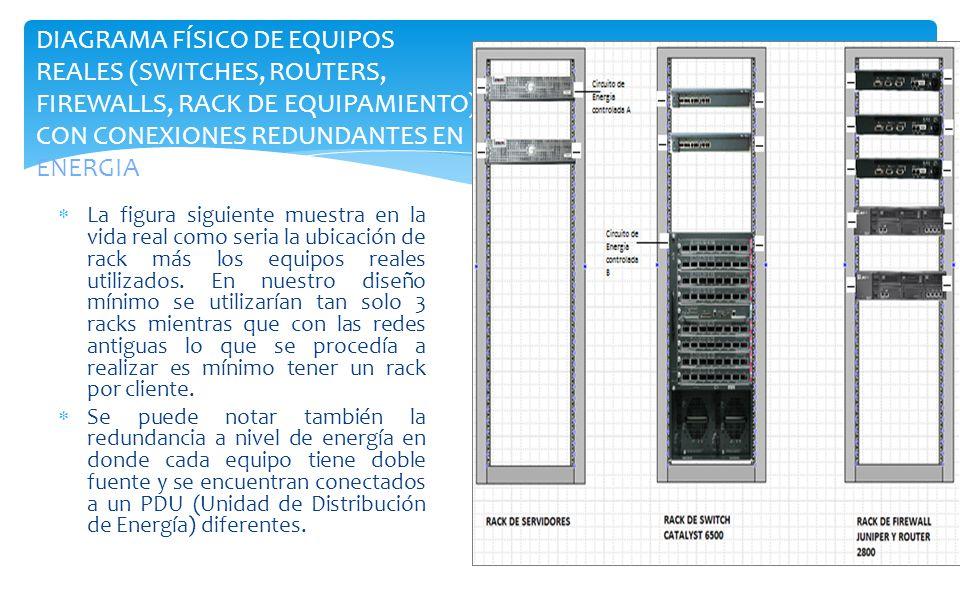 La figura siguiente muestra en la vida real como seria la ubicación de rack más los equipos reales utilizados. En nuestro diseño mínimo se utilizarían