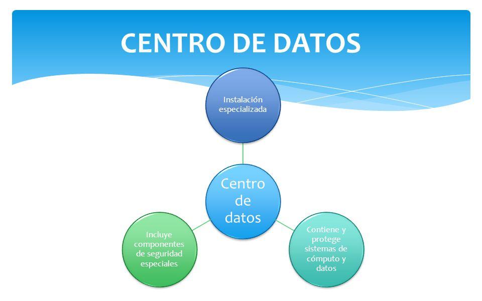 Centro de datos Instalación especializada Contiene y protege sistemas de cómputo y datos Incluye componentes de seguridad especiales CENTRO DE DATOS