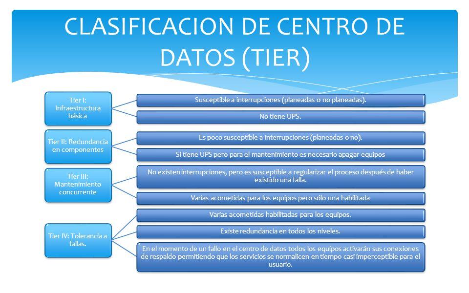 CLASIFICACION DE CENTRO DE DATOS (TIER) Tier I: Infraestructura básica Susceptible a interrupciones (planeadas o no planeadas).No tiene UPS. Tier II: