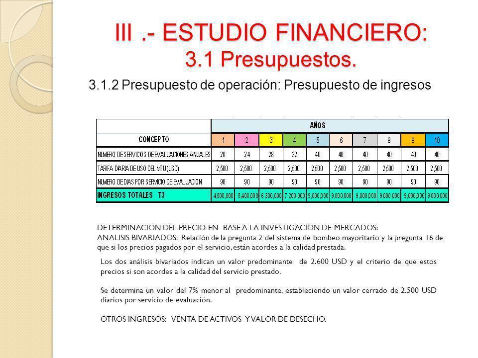 III.- ESTUDIO FINANCIERO: 3.1 Presupuestos. 3.1.2 Presupuesto de operación: Presupuesto de ingresos DETERMINACION DEL PRECIO EN BASE A LA INVESTIGACIO
