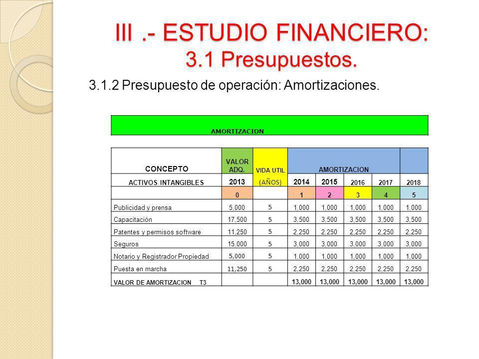 III.- ESTUDIO FINANCIERO: 3.1 Presupuestos. 3.1.2 Presupuesto de operación: Amortizaciones. AMORTIZACION CONCEPTO VALOR ADQ. VIDA UTIL AMORTIZACION AC