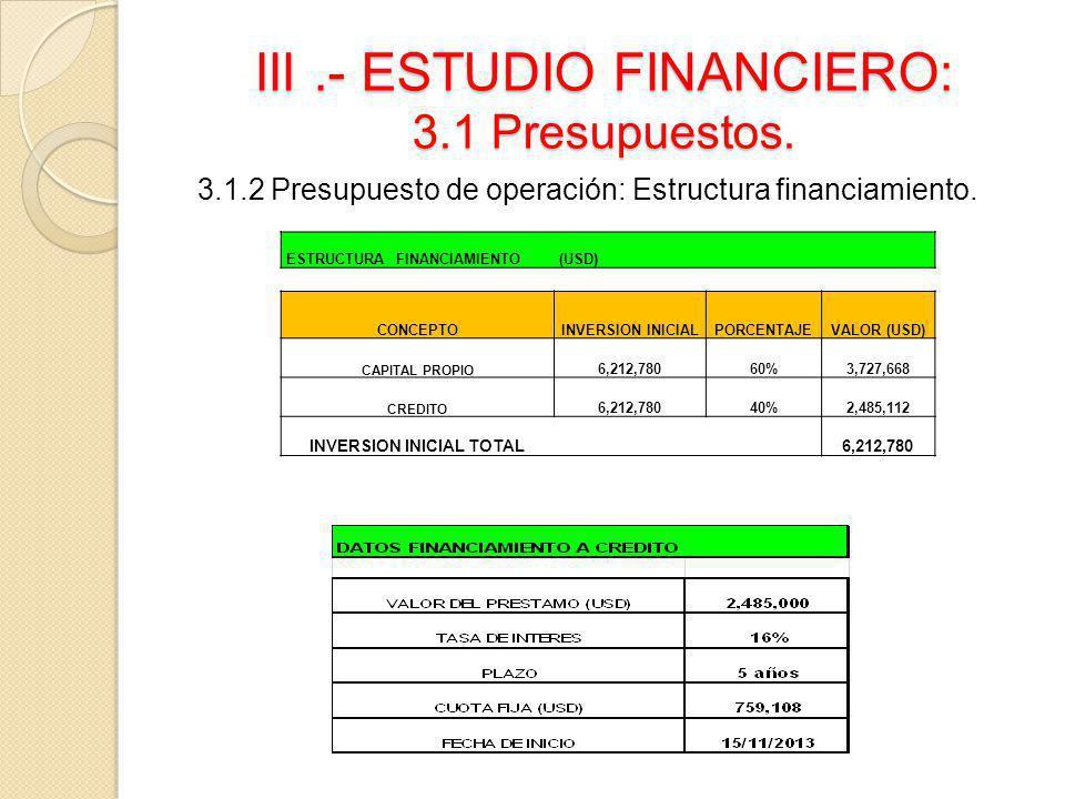 III.- ESTUDIO FINANCIERO: 3.1 Presupuestos. 3.1.2 Presupuesto de operación: Estructura financiamiento. ESTRUCTURA FINANCIAMIENTO(USD) CONCEPTOINVERSIO