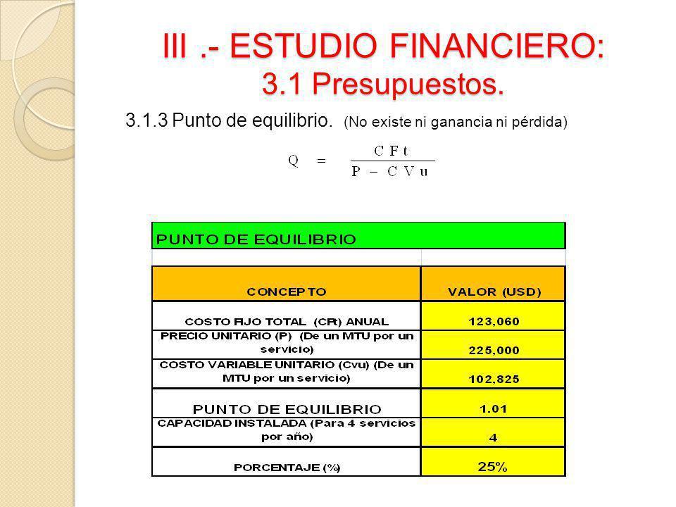 III.- ESTUDIO FINANCIERO: 3.1 Presupuestos. 3.1.3 Punto de equilibrio. (No existe ni ganancia ni pérdida)