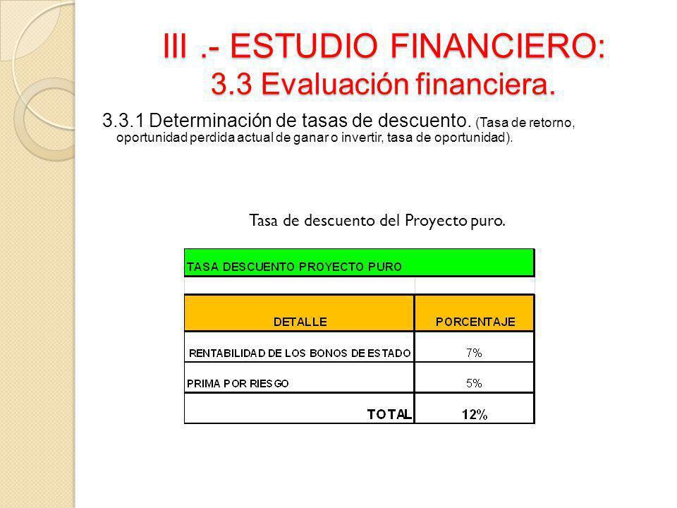 III.- ESTUDIO FINANCIERO: 3.3 Evaluación financiera. 3.3.1 Determinación de tasas de descuento. (Tasa de retorno, oportunidad perdida actual de ganar