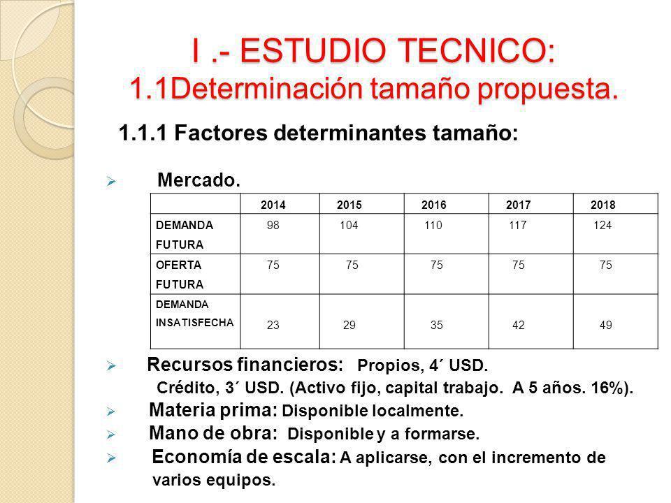 I.- ESTUDIO TECNICO: 1.1Determinación tamaño propuesta. 1.1.1 Factores determinantes tamaño: Mercado. Recursos financieros: Propios, 4´ USD. Crédito,