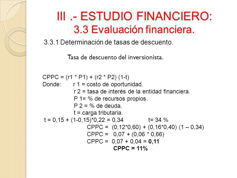 III.- ESTUDIO FINANCIERO: 3.3 Evaluación financiera. 3.3.1 Determinación de tasas de descuento. Tasa de descuento del inversionista. CPPC = (r1 * P1)