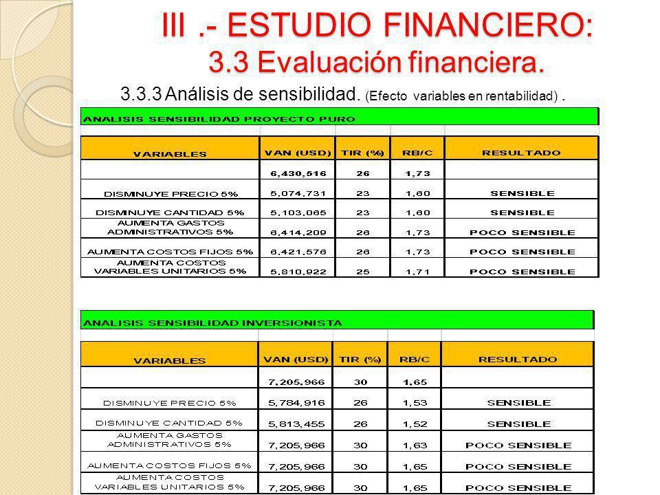 III.- ESTUDIO FINANCIERO: 3.3 Evaluación financiera. 3.3.3 Análisis de sensibilidad. (Efecto variables en rentabilidad).