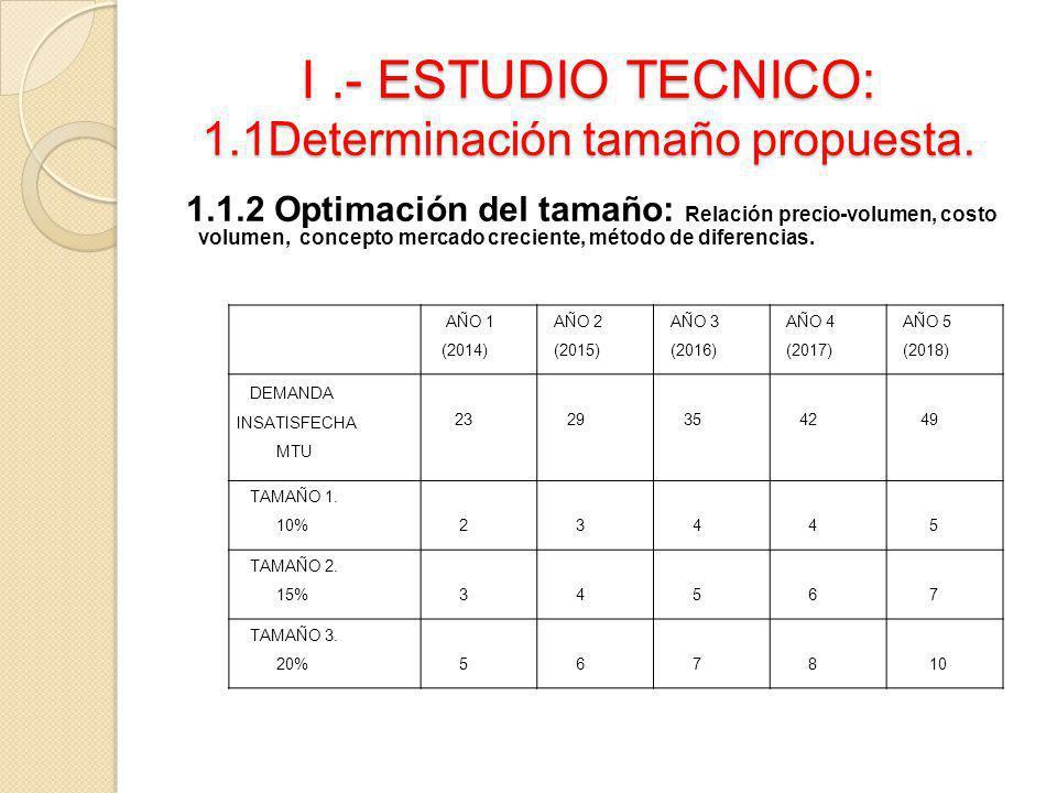 I.- ESTUDIO TECNICO: 1.1Determinación tamaño propuesta. 1.1.2 Optimación del tamaño: Relación precio-volumen, costo volumen, concepto mercado crecient