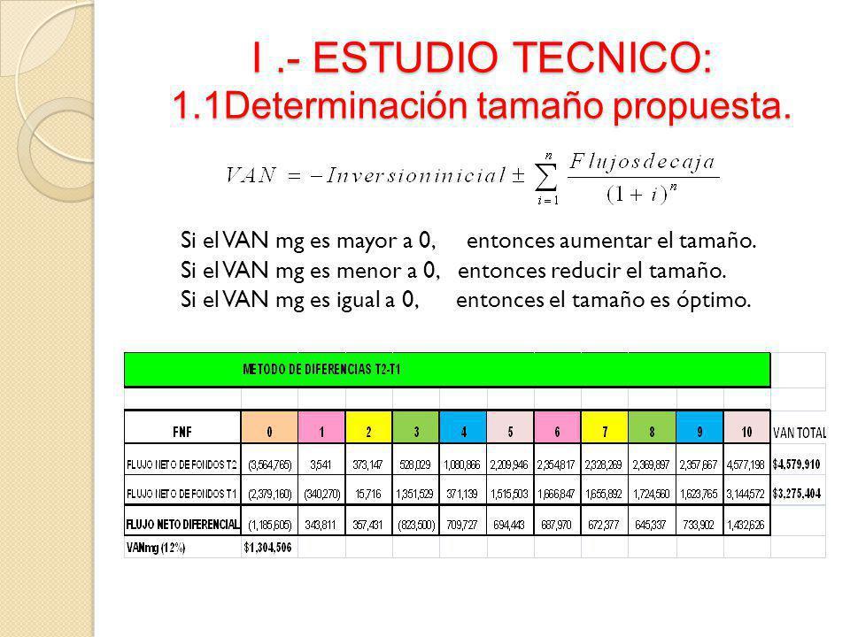 Si el VAN mg es mayor a 0, entonces aumentar el tamaño. Si el VAN mg es menor a 0, entonces reducir el tamaño. Si el VAN mg es igual a 0, entonces el
