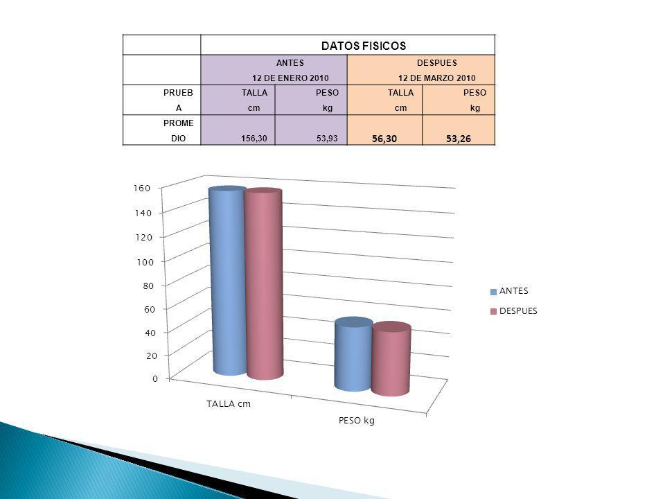 DATOS FISICOS ANTES 12 DE ENERO 2010 DESPUES 12 DE MARZO 2010 PRUEB A TALLA cm PESO kg TALLA cm PESO kg PROME DIO156,3053,93 56,3053,26