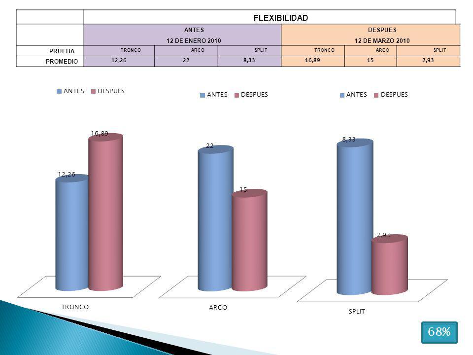 FLEXIBILIDAD ANTES 12 DE ENERO 2010 DESPUES 12 DE MARZO 2010 PRUEBA TRONCOARCOSPLITTRONCOARCOSPLIT PROMEDIO 12,26228,3316,89152,93 68%