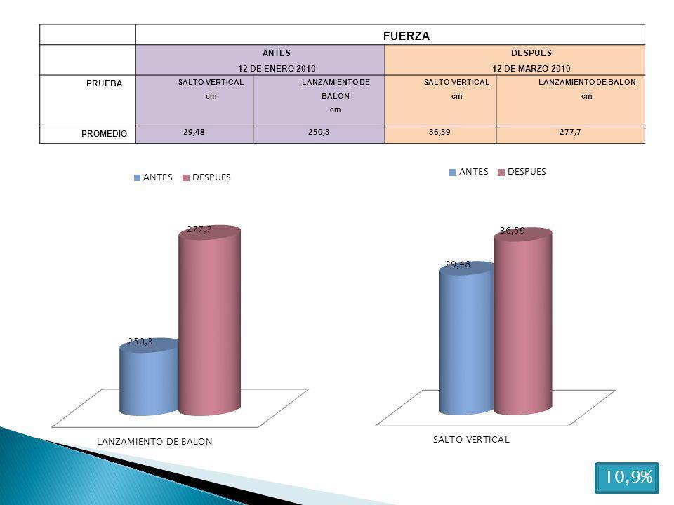 FUERZA ANTES 12 DE ENERO 2010 DESPUES 12 DE MARZO 2010 PRUEBA SALTO VERTICAL cm LANZAMIENTO DE BALON cm SALTO VERTICAL cm LANZAMIENTO DE BALON cm PROMEDIO 29,48250,336,59277,7 10,9%