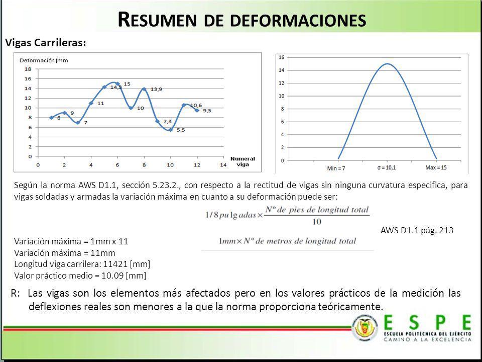 R ESUMEN DE DEFORMACIONES Vigas Carrileras: Según la norma AWS D1.1, sección 5.23.2., con respecto a la rectitud de vigas sin ninguna curvatura especi