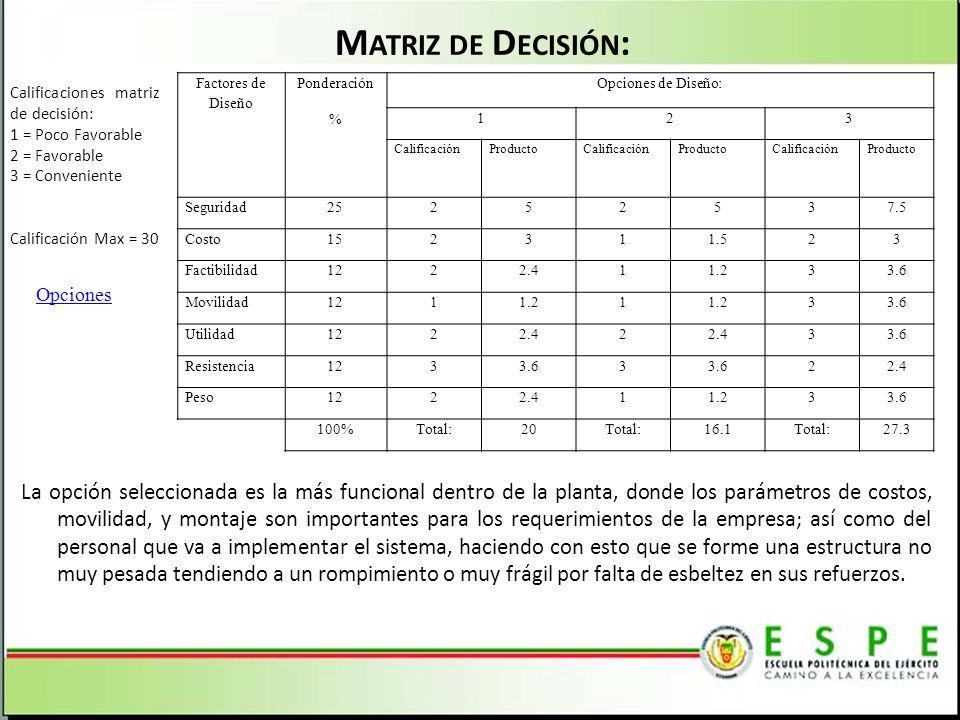 M ATRIZ DE D ECISIÓN : Factores de Diseño Ponderación % Opciones de Diseño: 123 CalificaciónProductoCalificaciónProductoCalificaciónProducto Seguridad