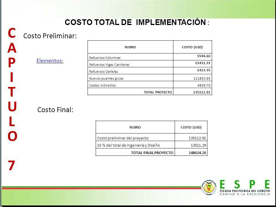 COSTO TOTAL DE IMPLEMENTACIÓN : Costo Final: Costo Preliminar: RUBROCOSTO (USD) Refuerzos Columnas 5594.60 Refuerzos Vigas Carrileras 11411.31 Refuerz