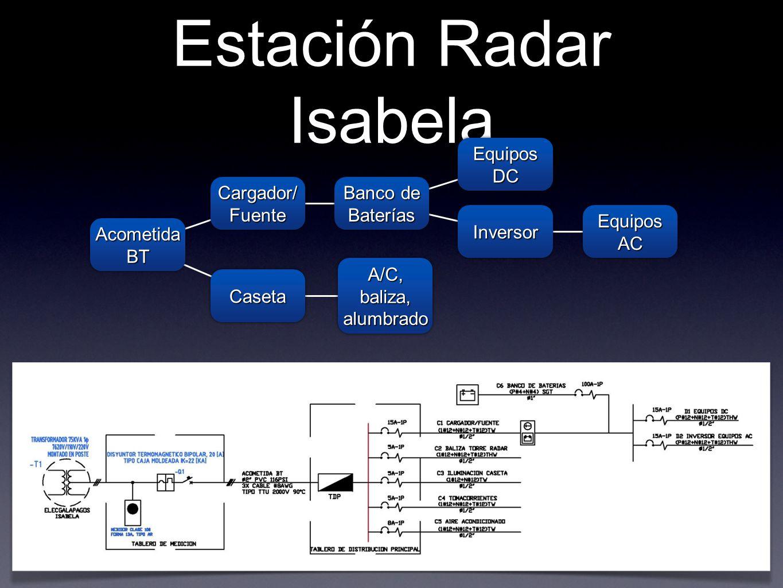 Estación Radar Isabela Acometida BT Cargador/ Fuente CasetaCaseta A/C, baliza, alumbrado Banco de Baterías Equipos DC InversorInversor Equipos AC