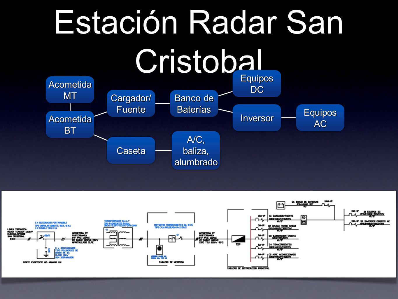 Estación Radar San Cristobal Acometida BT Cargador/ Fuente CasetaCaseta A/C, baliza, alumbrado Banco de Baterías Equipos DC InversorInversor Equipos A