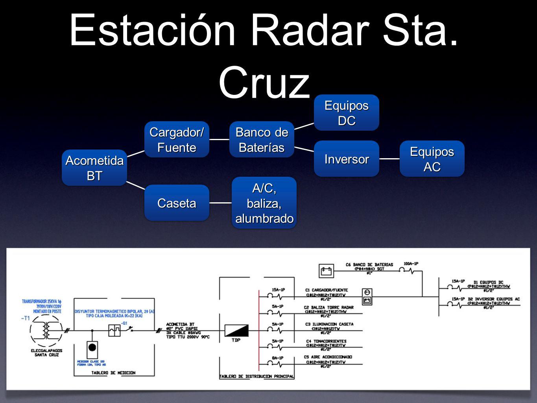 Estación Radar Sta. Cruz Acometida BT Cargador/ Fuente CasetaCaseta A/C, baliza, alumbrado Banco de Baterías Equipos DC InversorInversor Equipos AC