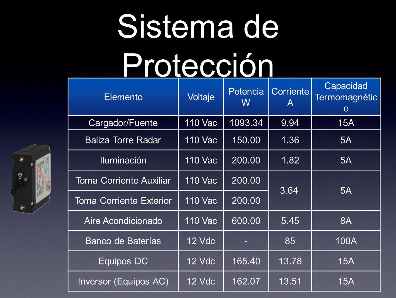 Sistema de Protección ElementoVoltaje Potencia W Corriente A Capacidad Termomagnétic o Cargador/Fuente110 Vac1093.349.9415A Baliza Torre Radar110 Vac1
