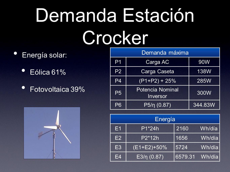 Demanda Estación Crocker Energía solar: Eólica 61% Fotovoltaica 39% Demanda máxima P1Carga AC90W P2Carga Caseta138W P4(P1+P2) + 25%285W P5 Potencia No