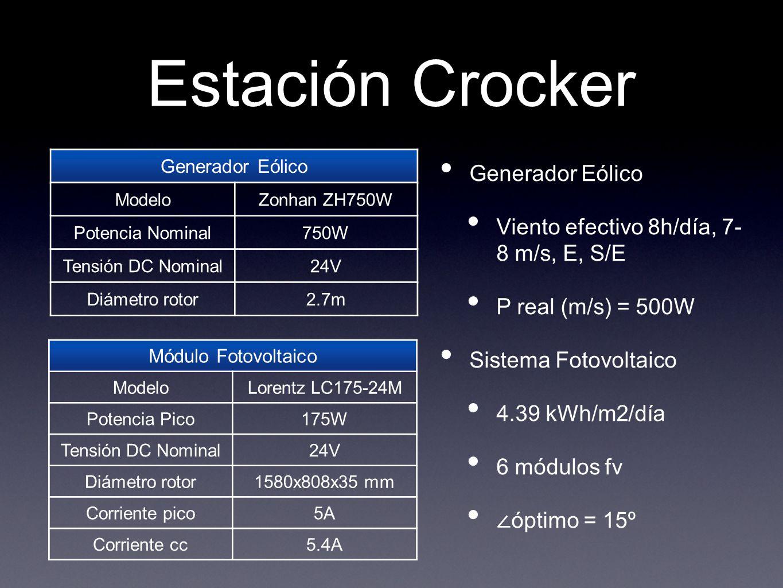 Estación Crocker Generador Eólico Viento efectivo 8h/día, 7- 8 m/s, E, S/E P real (m/s) = 500W Sistema Fotovoltaico 4.39 kWh/m2/día 6 módulos fv óptim