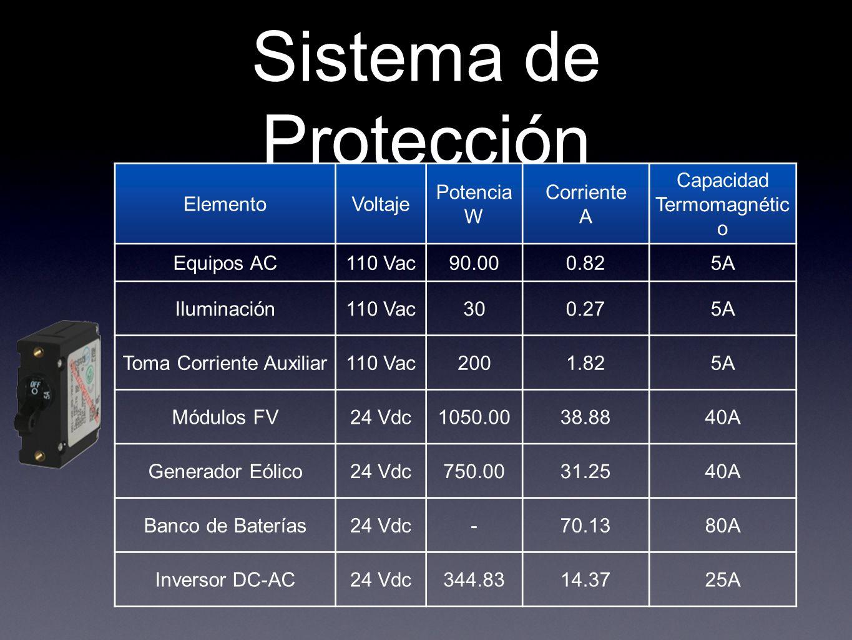 Sistema de Protección ElementoVoltaje Potencia W Corriente A Capacidad Termomagnétic o Equipos AC110 Vac90.000.825A Iluminación110 Vac300.275A Toma Co