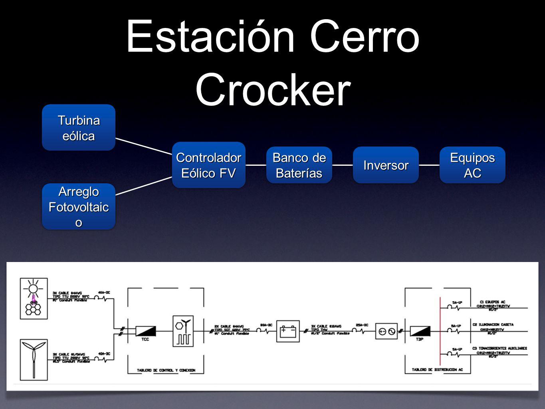 Estación Cerro Crocker Controlador Eólico FV Controlador Banco de Baterías InversorInversor Equipos AC Turbina eólica Arreglo Fotovoltaic o