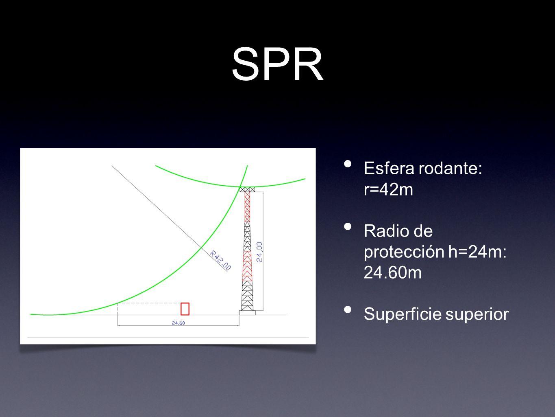 SPR Esfera rodante: r=42m Radio de protección h=24m: 24.60m Superficie superior