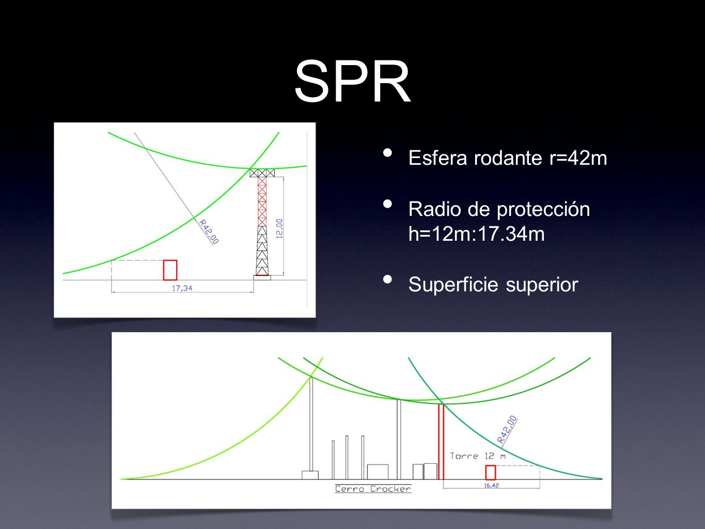 SPR Esfera rodante r=42m Radio de protección h=12m:17.34m Superficie superior
