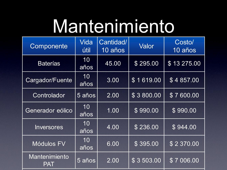 Mantenimiento Componente Vida útil Cantidad/ 10 años Valor Costo/ 10 años Baterías 10 años 45.00$ 295.00$ 13 275.00 Cargador/Fuente 10 años 3.00$ 1 61