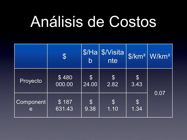 Análisis de Costos $ $/Ha b $/Visita nte $/km²W/km² Proyecto $ 480 000.00 $ 24.00 $ 2.82 $ 3.43 0.07 Component e $ 187 631.43 $ 9.38 $ 1.10 $ 1.34