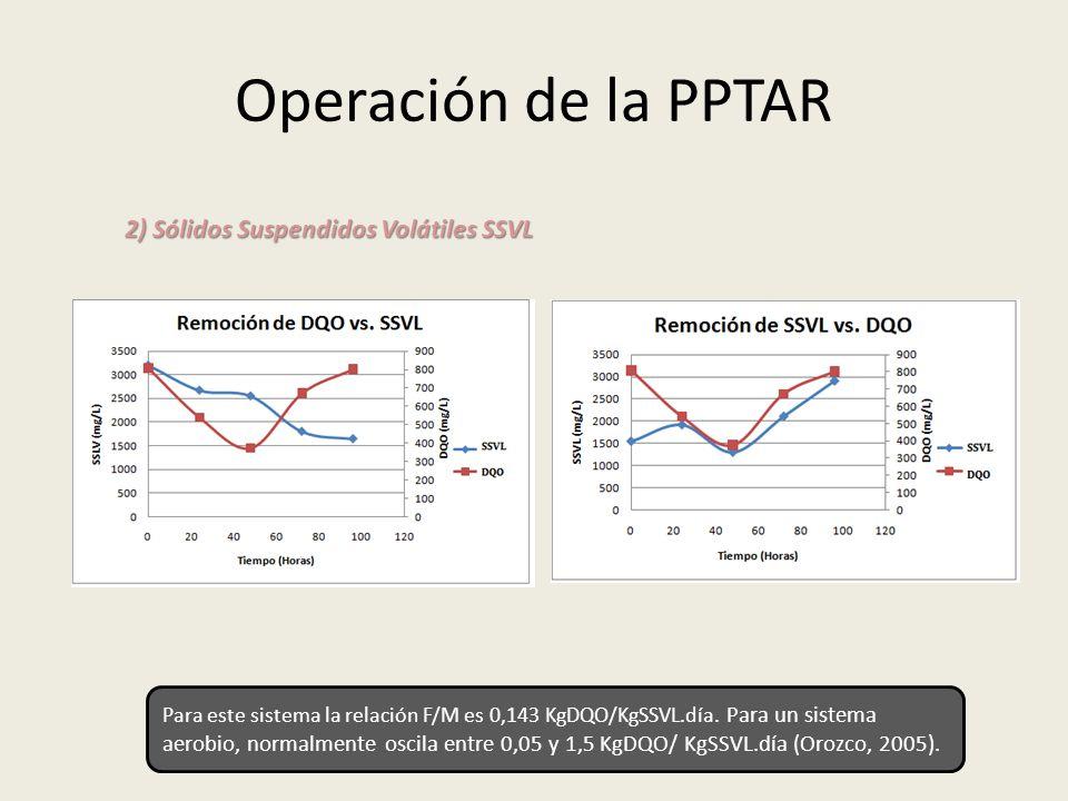 Operación de la PPTAR 2) Sólidos Suspendidos Volátiles SSVL Para este sistema la relación F/M es 0,143 KgDQO/KgSSVL.día. Para un sistema aerobio, norm