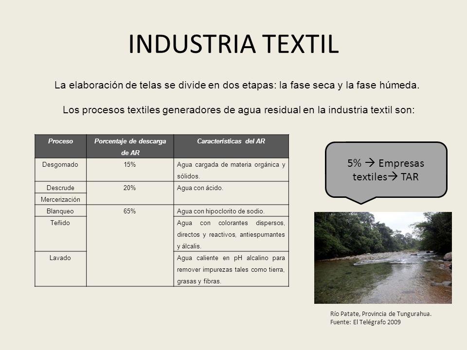 INDUSTRIA TEXTIL Proceso Porcentaje de descarga de AR Características del AR Desgomado15% Agua cargada de materia orgánica y sólidos. Descrude20%Agua
