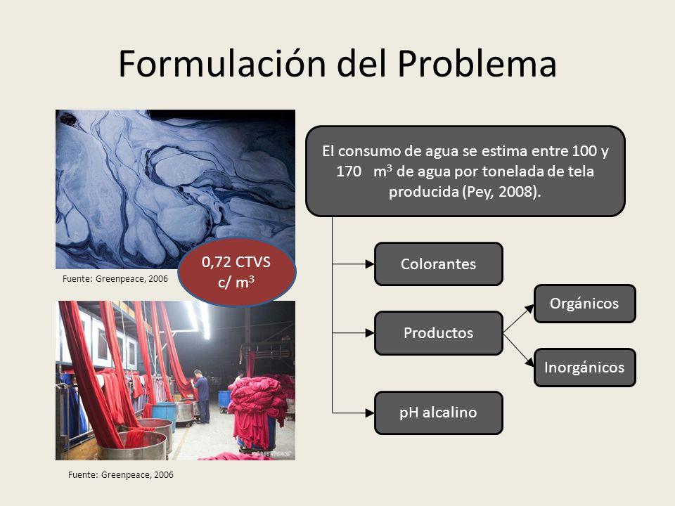 Formulación del Problema El consumo de agua se estima entre 100 y 170 m 3 de agua por tonelada de tela producida (Pey, 2008). Colorantes Productos Org