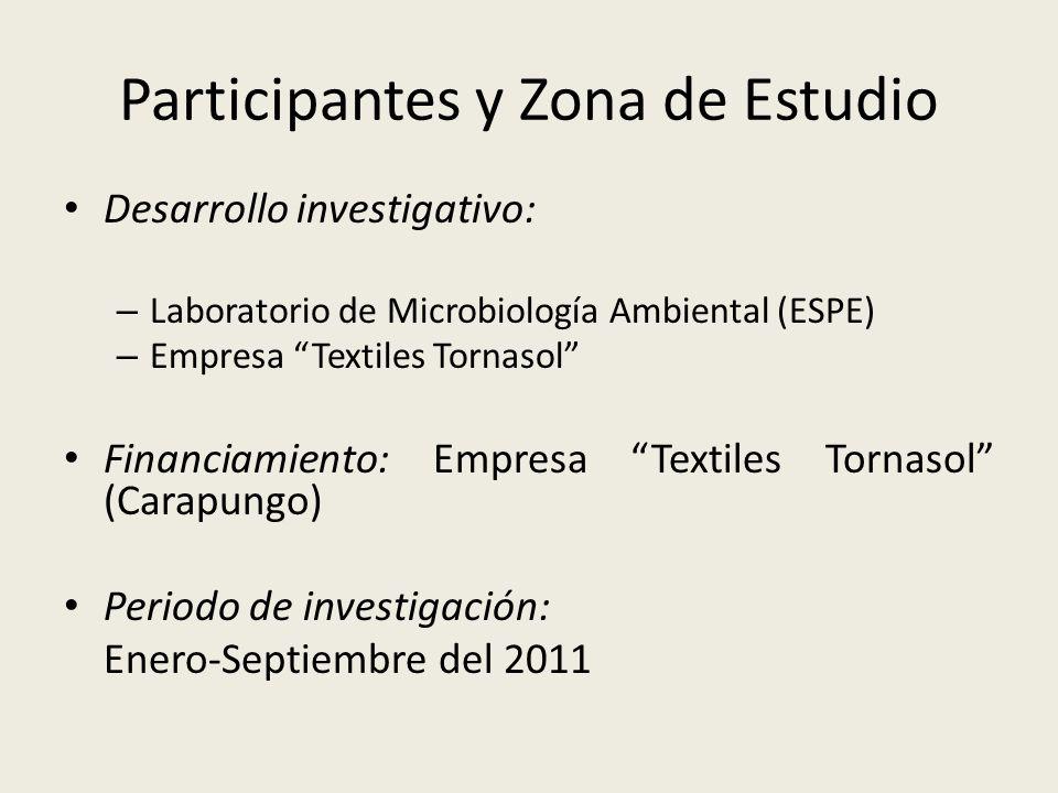Participantes y Zona de Estudio Desarrollo investigativo: – Laboratorio de Microbiología Ambiental (ESPE) – Empresa Textiles Tornasol Financiamiento: