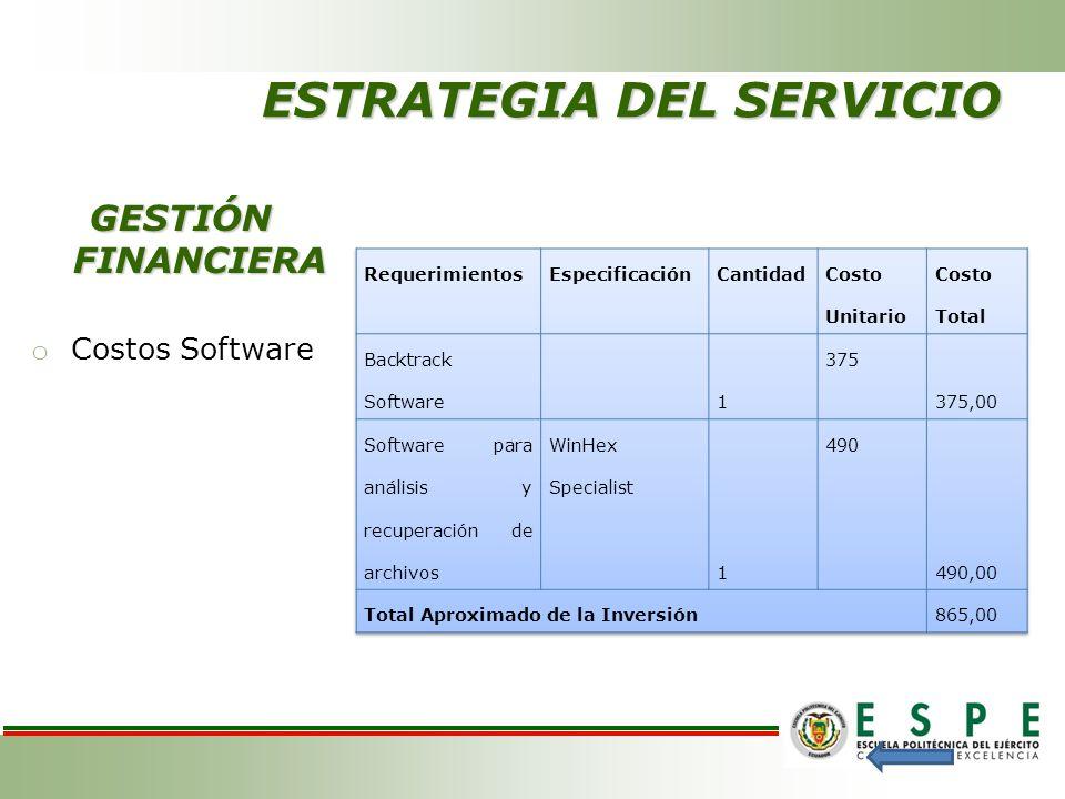 ESTRATEGIA DEL SERVICIO GESTIÓN FINANCIERA o Costos Software
