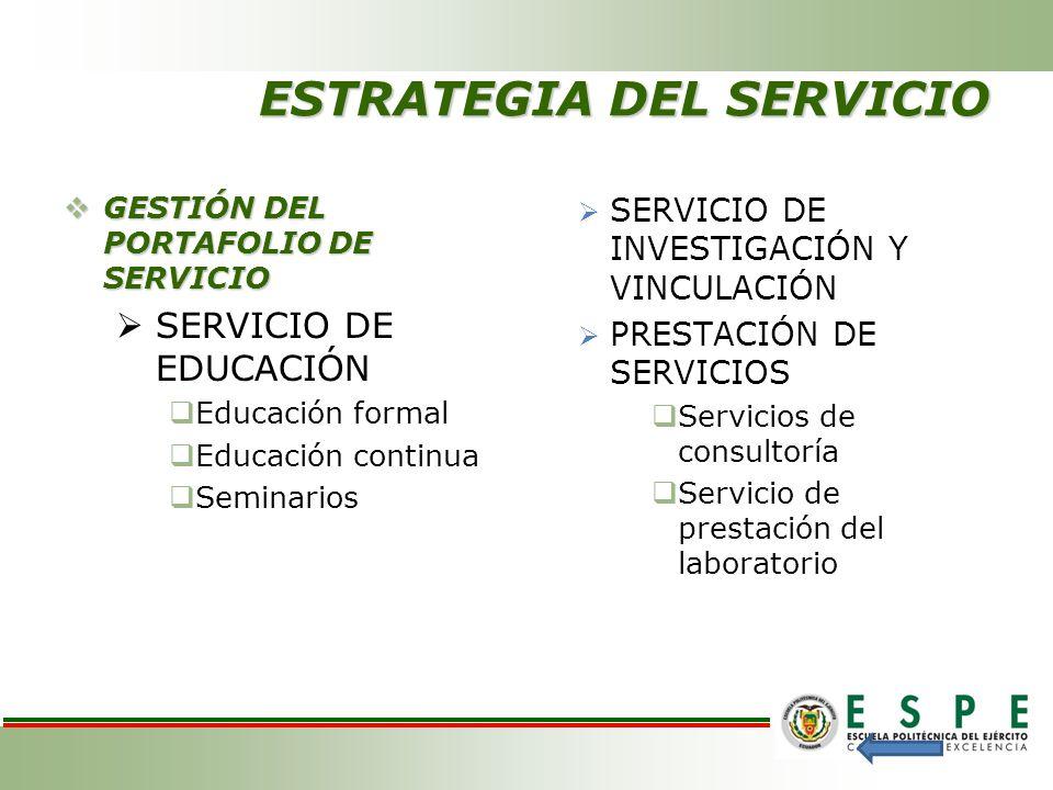 ESTRATEGIA DEL SERVICIO GESTIÓN DEL PORTAFOLIO DE SERVICIO GESTIÓN DEL PORTAFOLIO DE SERVICIO SERVICIO DE EDUCACIÓN Educación formal Educación continu