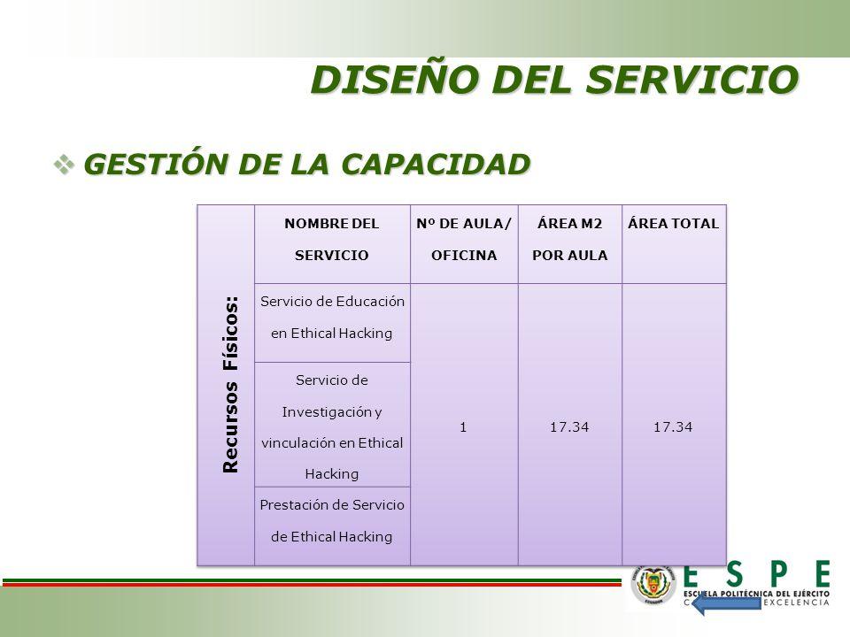 DISEÑO DEL SERVICIO GESTIÓN DE LA CAPACIDAD GESTIÓN DE LA CAPACIDAD