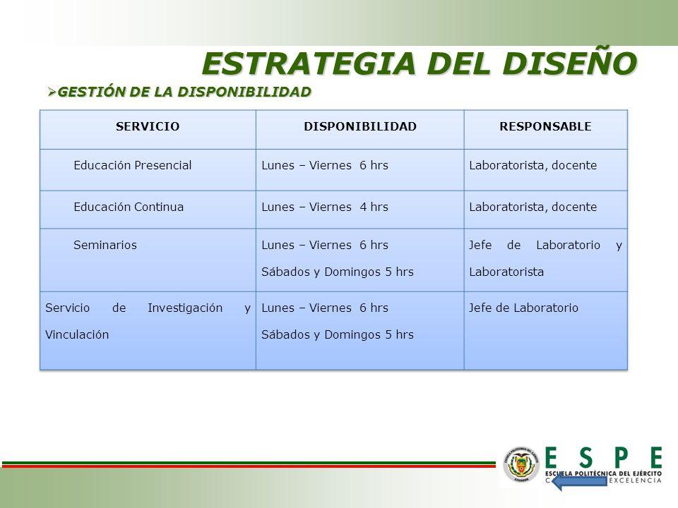 ESTRATEGIA DEL DISEÑO GESTIÓN DE LA DISPONIBILIDAD GESTIÓN DE LA DISPONIBILIDAD