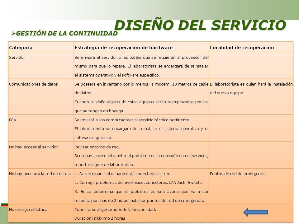 DISEÑO DEL SERVICIO GESTIÓN DE LA CONTINUIDAD GESTIÓN DE LA CONTINUIDAD
