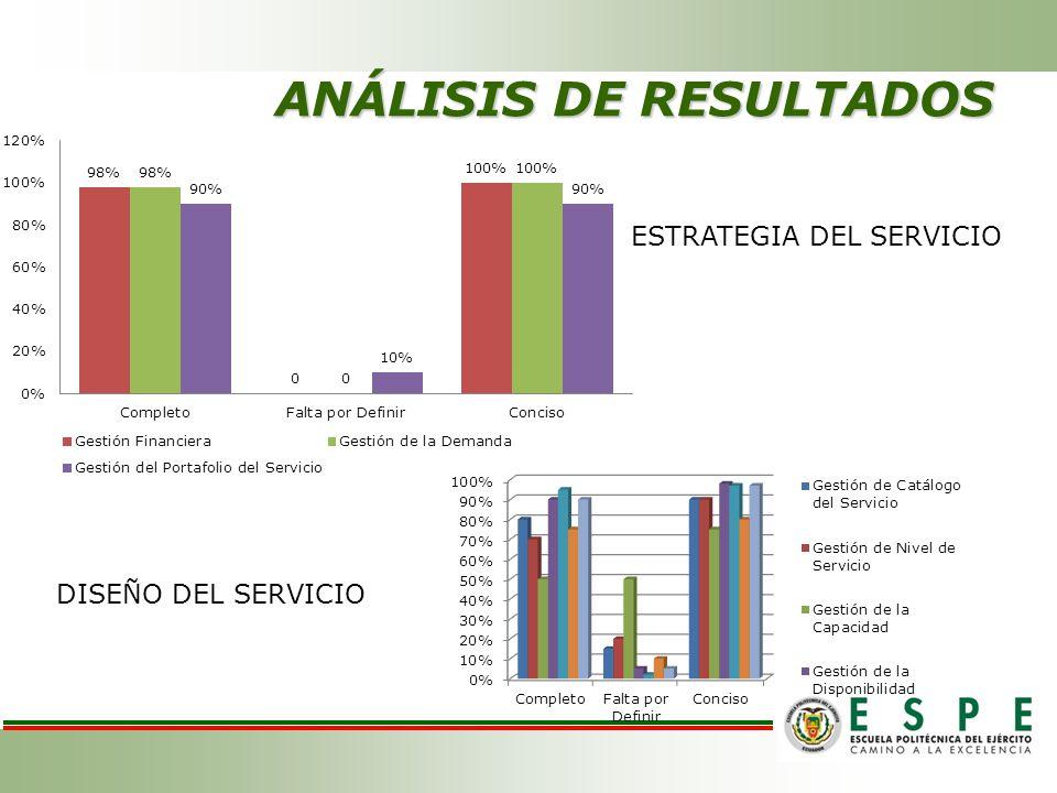 ESTRATEGIA DEL SERVICIO DISEÑO DEL SERVICIO ANÁLISIS DE RESULTADOS