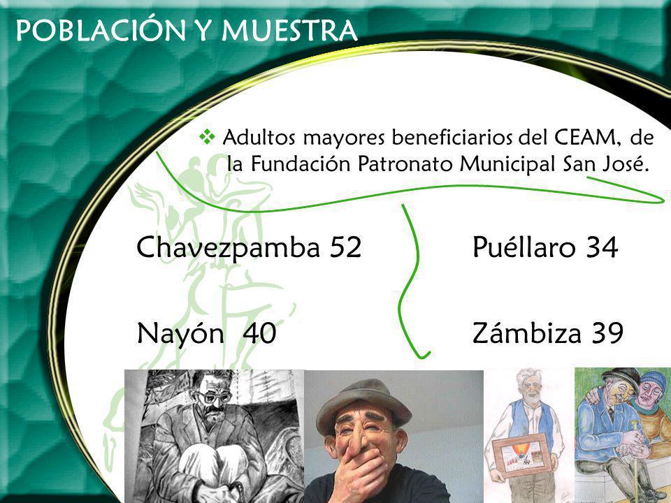 POBLACIÓN Y MUESTRA Adultos mayores beneficiarios del CEAM, de la Fundación Patronato Municipal San José. Chavezpamba 52Puéllaro 34 Nayón 40Zámbiza 39