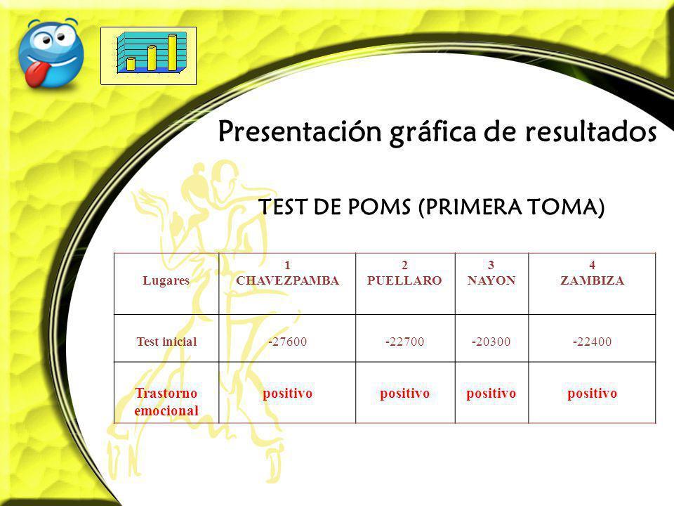 Presentación gráfica de resultados TEST DE POMS (PRIMERA TOMA) Lugares 1 CHAVEZPAMBA 2 PUELLARO 3 NAYON 4 ZAMBIZA Test inicial-27600-22700-20300-22400