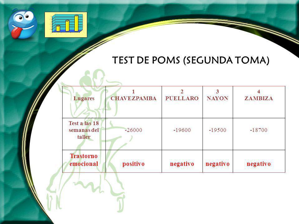 TEST DE POMS (SEGUNDA TOMA) Lugares 1 CHAVEZPAMBA 2 PUELLARO 3 NAYON 4 ZAMBIZA Test a las 18 semanas del taller -26000-19600-19500-18700 Trastorno emo
