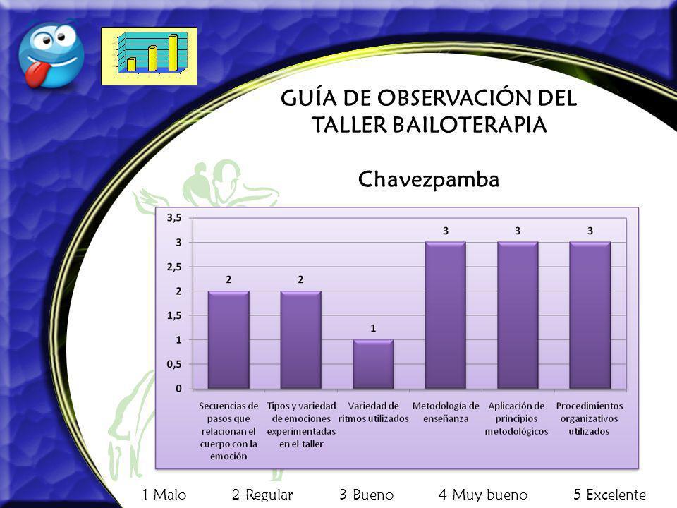 GUÍA DE OBSERVACIÓN DEL TALLER BAILOTERAPIA Chavezpamba 1 Malo 2 Regular 3 Bueno 4 Muy bueno 5 Excelente