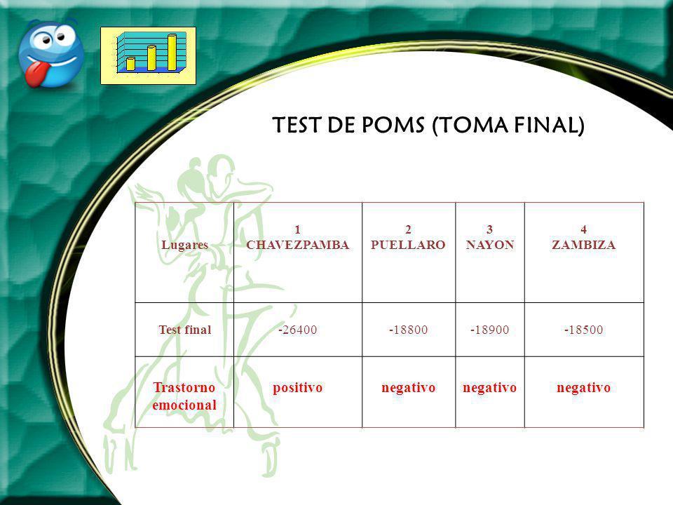 TEST DE POMS (TOMA FINAL) Lugares 1 CHAVEZPAMBA 2 PUELLARO 3 NAYON 4 ZAMBIZA Test final-26400-18800-18900-18500 Trastorno emocional positivonegativo